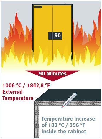 ארון בטיחות 90 דקות-להגנה משריפה